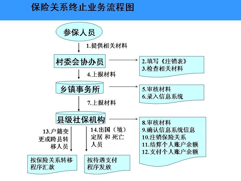 农保办事流程--保险关系终止业务流程图